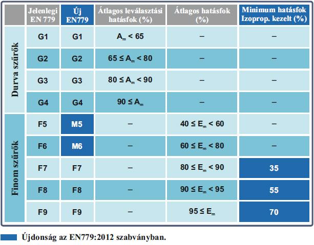 EN779:2012 szabvány újdonságai